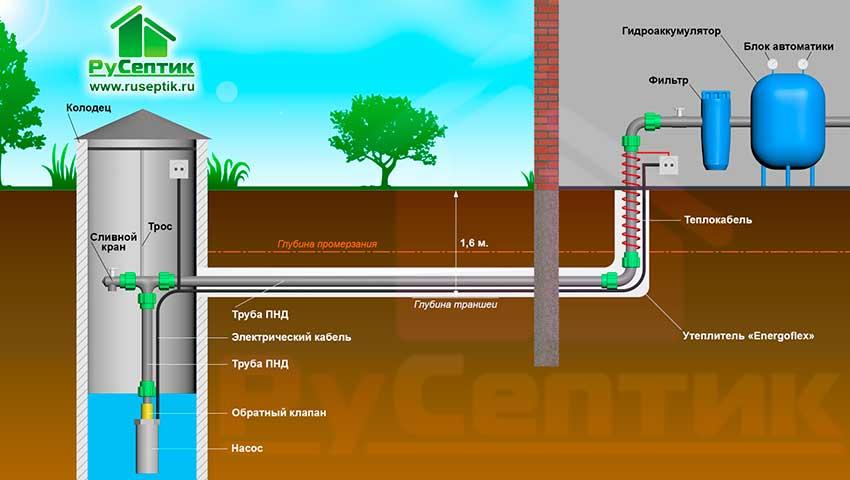 Колодец для водопровода в частном доме своими руками
